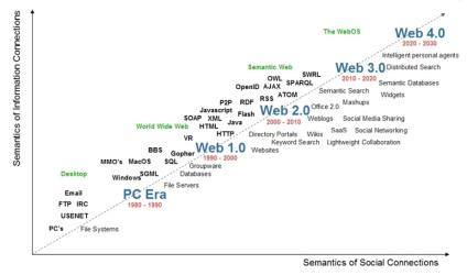 web time-line
